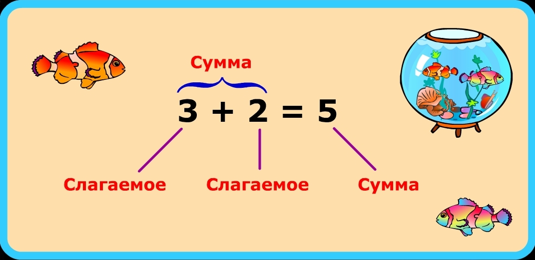 1класспетерсон математика компоненты сложения